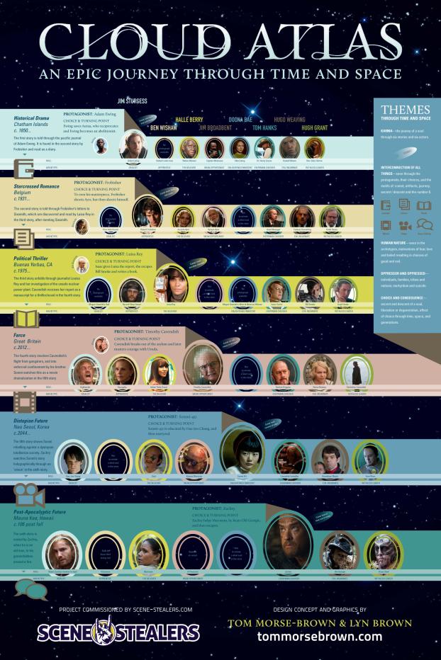 Infografico do filme A Viagem